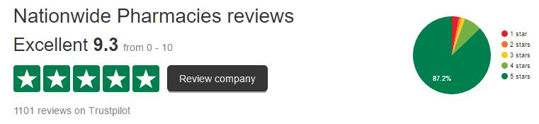 Nationwidepharmacies.co.uk Customer's Rating