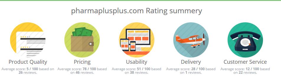 Pharmaplusplus.com Reviews