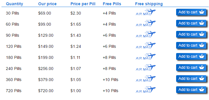 Free Airmail Delivery for All Orders Above on Pillsfind.com