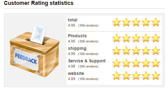 Generika1.com Customer Rating Statistics