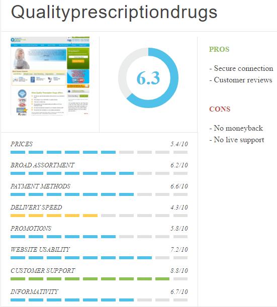 QualityPrescriptionDrugs.com Reviews 2016