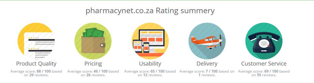 Pharmacynet.co.za Reviews 2016