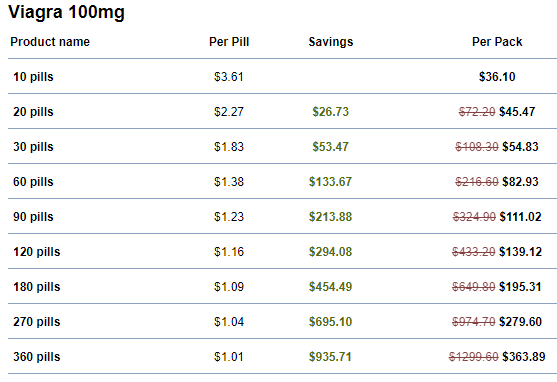 Canadian Pharmacy Savings