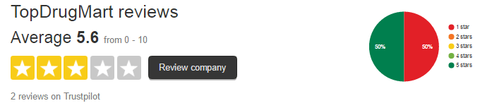 TopDrugMart.com Customers' Rating