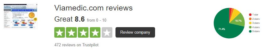 Viamedic.com Customers' Rating