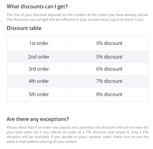 Discount Table for Returning Buyers of Pharmastore.org